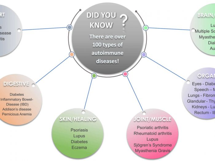 Common autoimmune diseases | TreatPsoriasis.com