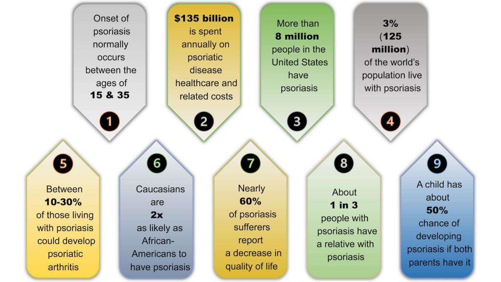 Notable psoriasis statistics, 2020