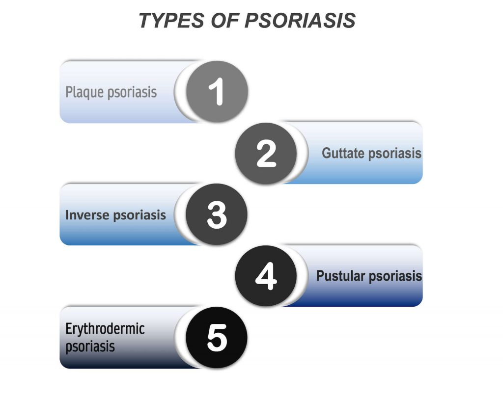 Figure 3: The five types of psoriasis.